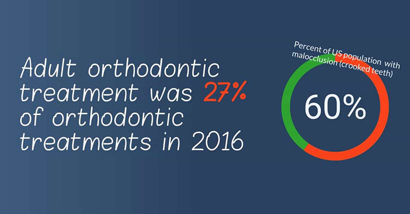 Adult orthodontic treatment was 27% of orthodontic treatments in 2016.